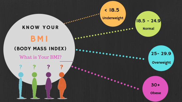 Body Mass Index (BMI): Definition, overview and BMI Calculator